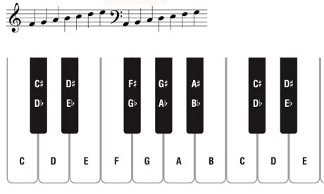 Playing Piano Basics